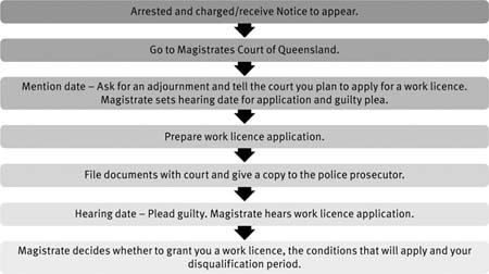 How Do I Apply For A Work Licence Legal Aid Queensland